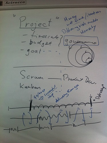 Agile has little to say about Projects by Keith Braithwaite