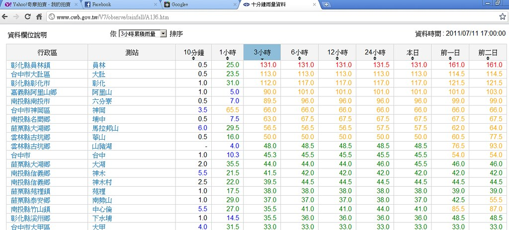 2011.7.11 員林鎮豪雨雨量