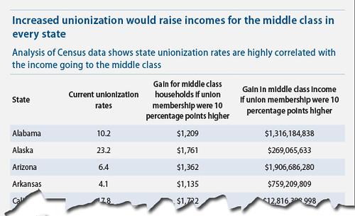 Unionization Chart