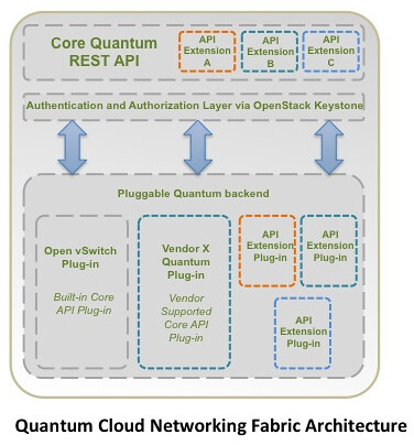 Cloud Networking Fabric Quantum - Architecture