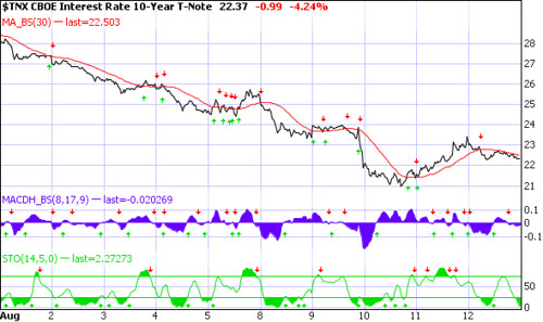 rate-trends-8-12-2011