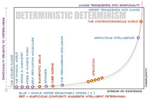 Deterministic Determinism ( Chart
