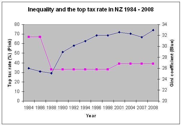 inequalitytoptax