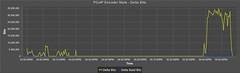 PCoIP Encoder Stats - Delta Bits Graph