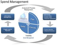 Spend Management cycle