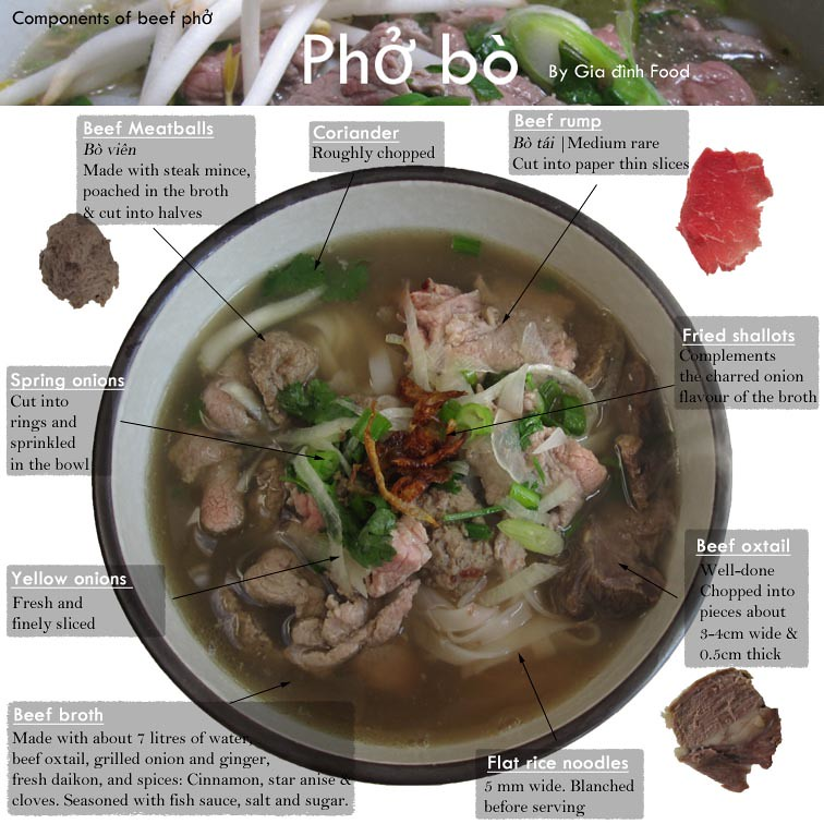 Guide to beef pho