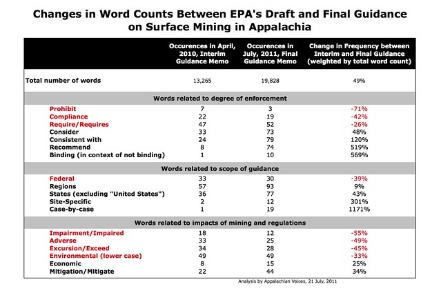 Changes in Words Used in EPA Guidance on Surface Mine Permitting in Appalachia between Draft and Final Versions