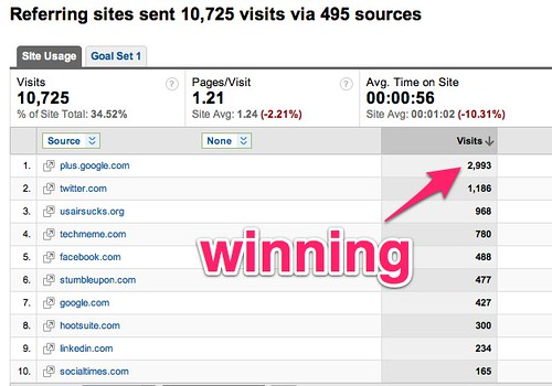 Referring Sites - Google Analytics