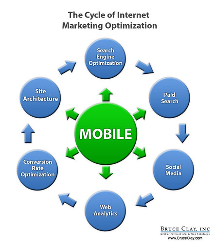cycle of Internet marketing optimization