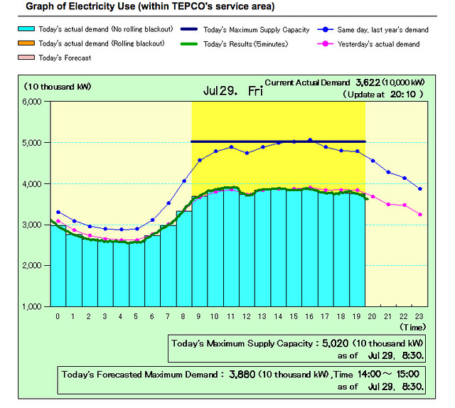 TEPCO realtime energy chart