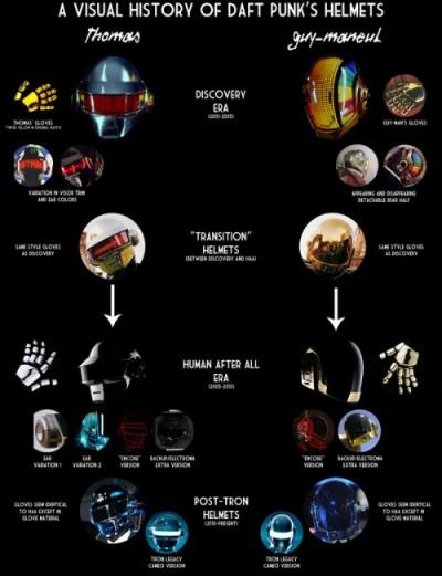 History of Daft Punk Helmets
