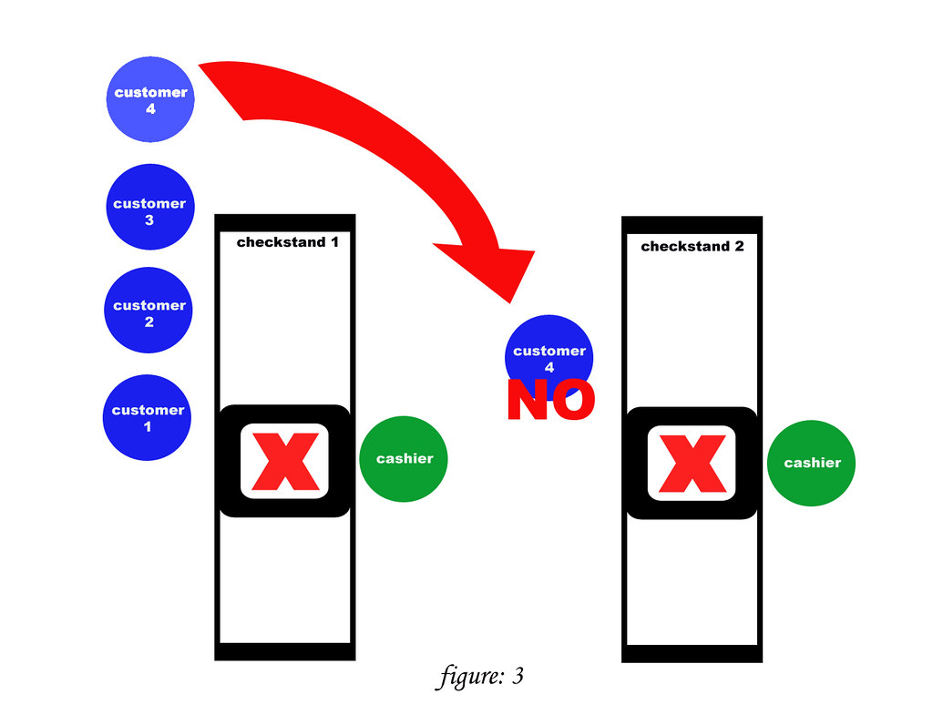 Checkstand Etiquette - figure 3