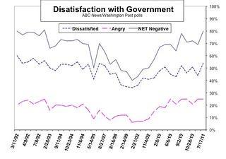 dissatisfaction poll