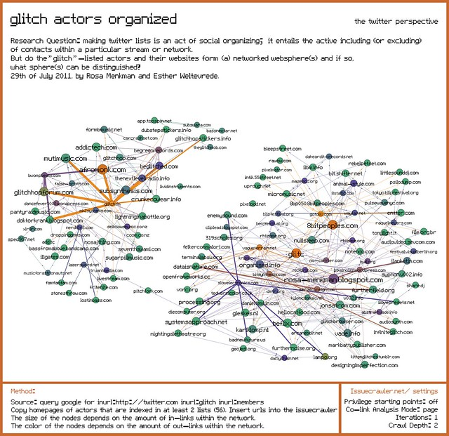 Organization of glitch artsts on twitter