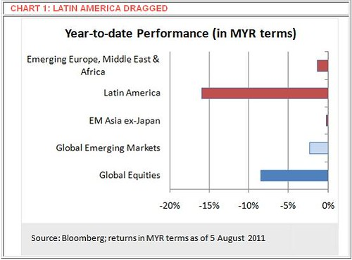 Global Emerging Market Year-To-Date Performance