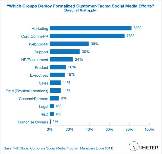Departments where Formalized Customer Facing Efforts Occur