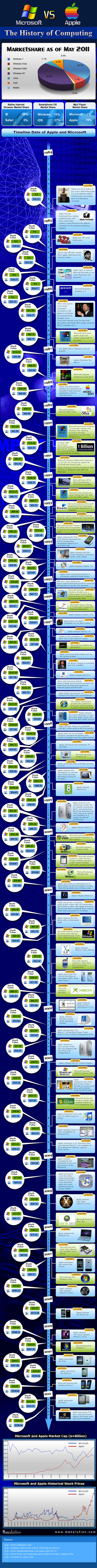 Microsoft vs Apple Infographic