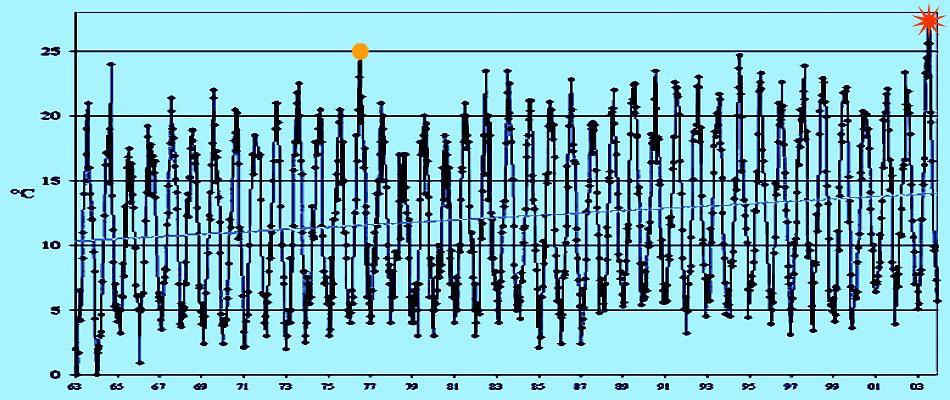 températures des eaux du Rhin de 1964 à 2003 météopassion
