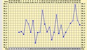 Temping Chart