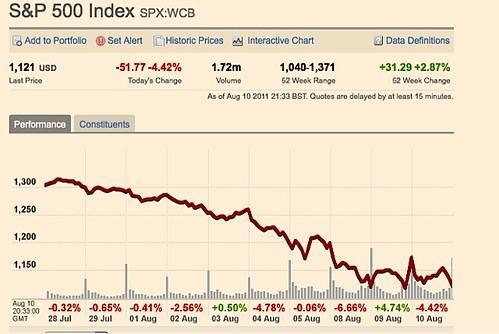 ft-market-charts