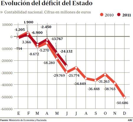 11g29 ABC Evolución déficit Estado