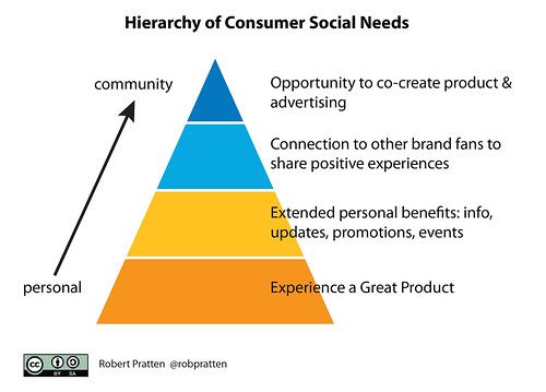 Hierarchy of Consumer Social Needs