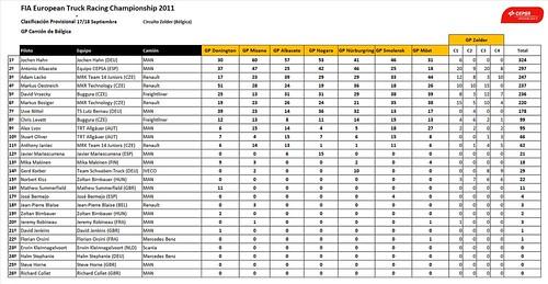 Clasificación Campeonato Europa Camiones FIA
