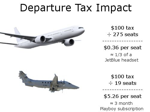 Proposed Departure Tax