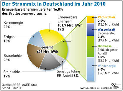 The World\'s Best Photos of deutschland and diagramm - Flickr Hive Mind