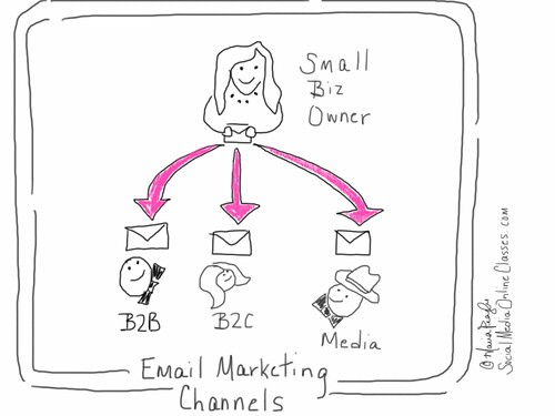 Email Marketing Channels