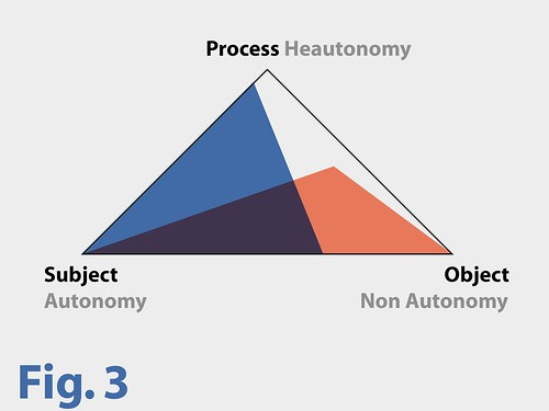 Diagram Postautonomous Art Triangle Subject Object Process