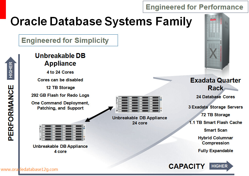Oracle Unbreakable Database Appliance