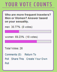 Women is the more frequent traveler than men.