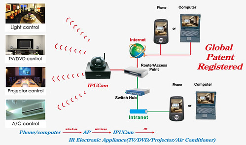 IPUCam Smart Scene Controller