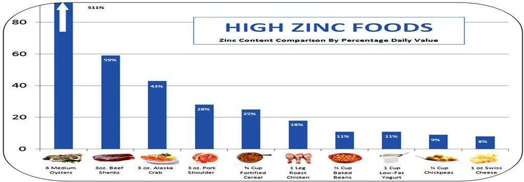 HIGH ZINC FOODS - 6 Medium Oysters - 511% DV Zinc, 3 oz. Beef Shanks - 59% DV Zinc, 3 oz. Alaska Crab – 43% DV Zinc, 3 oz. Pork Shoulder – 28% DV Zinc, ¾ Cup Fortified Breakfast Cereal – 25% DV Zinc, 1 Leg Roast Chicken – 18% DV Zinc, ½ Cup Canned Baked Beans – 11% DV Zinc, 1 Cup Low-Fat Yogurt – 11% DV Zinc, ½ Cup Chickpeas – 9% DV Zinc, 1 oz Swiss Cheese – 8% DV Zinc