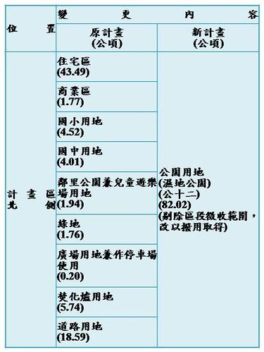 變更內容列表,營建署提供