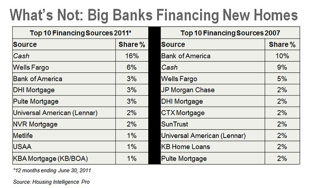 0922bb blog big banks financing new homes