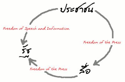 เสรีภาพสื่อ => การคุ้มครองสื่อจากรัฐ + การคุ้มครองประชาชนจากสื่อ