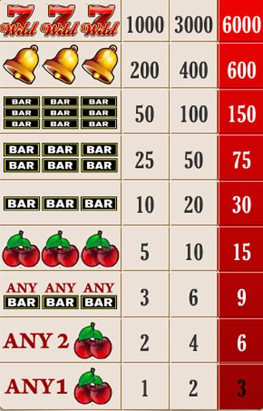 free Wild Sevens 1 Line slot game symbols