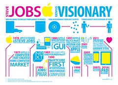In Memoriam of Steve Jobs (802.11) Tags: apple computer macintosh typography icons technology timeline stevejobs infographics infodesign