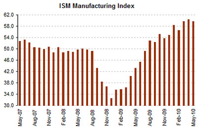 Indicador ISM-manufacturing-index