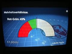 Nordrhein-Westfalen: Mehrheitsverhältnisse für Rot-Grün (49%) nach YouGov 10/2011