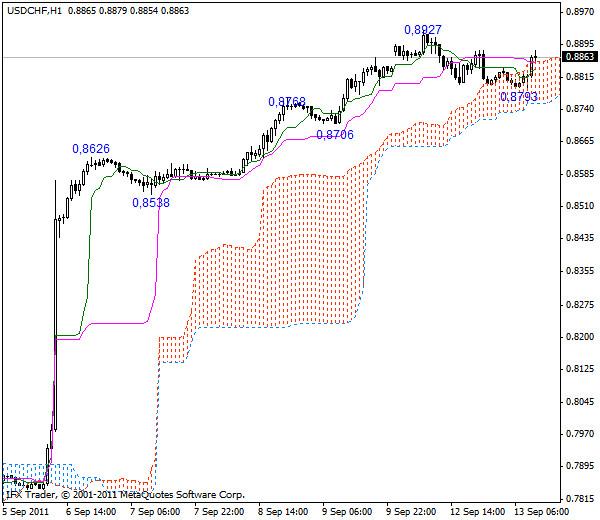 USD/CHF - Длинные позиции от 0,8710