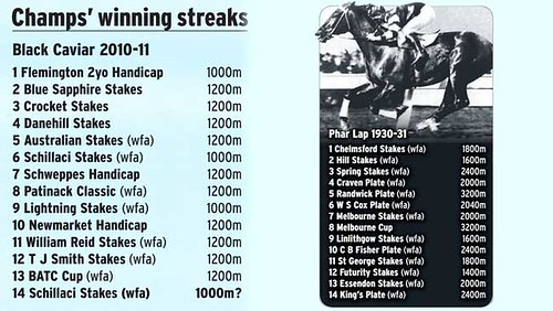 Black Caviar and Phar Lap's Record