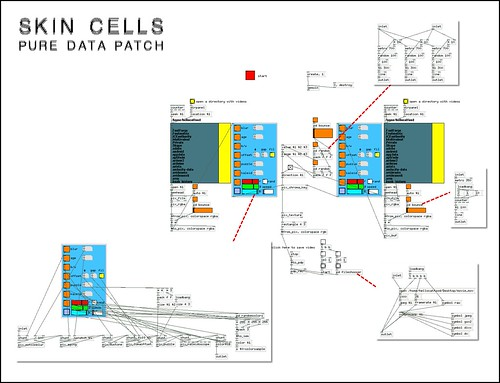 Skin Cells Pure Data patch