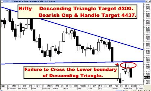 Nifty Desc Triangle