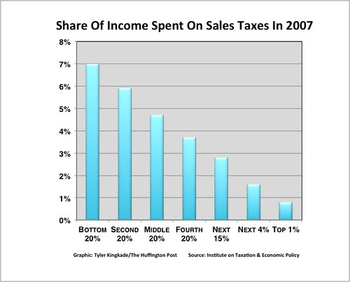 Sales Tax Burden