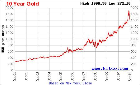 10 year gold