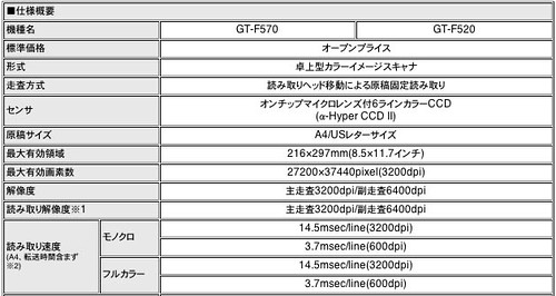 Specification of F520