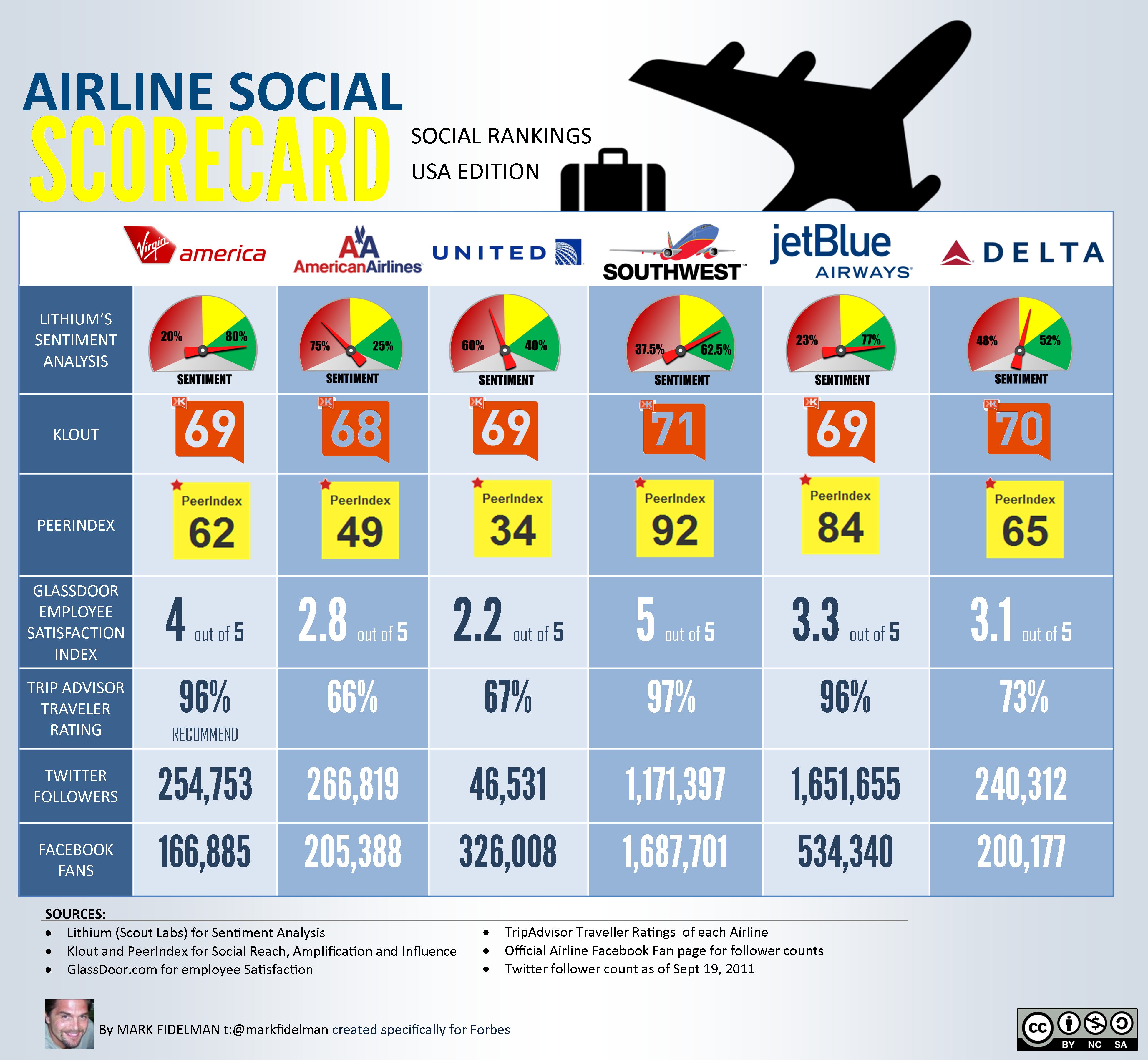 Top Social Airlines Scorecard <Infographic>